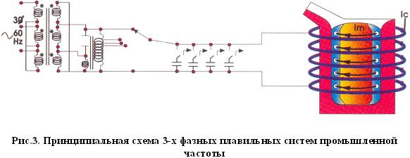 фи) индукционной катушки.