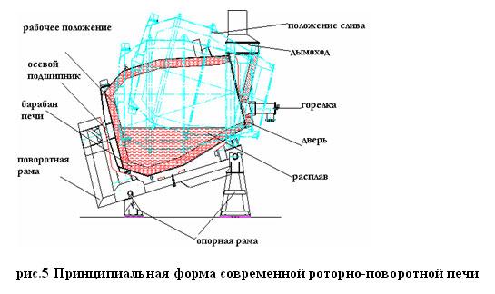 Ниже, на рисунке 1 показана принципиальная схема современной роторно-наклонной печи.  Она смонтирована на массивной...