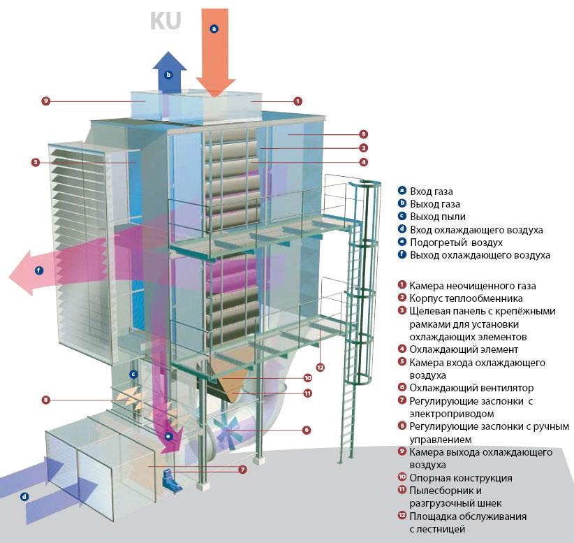 Теплообменники воздух газ теплообменник гидравлические охлаждающий