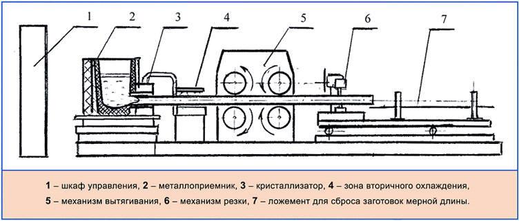 Схема машины непрерывного