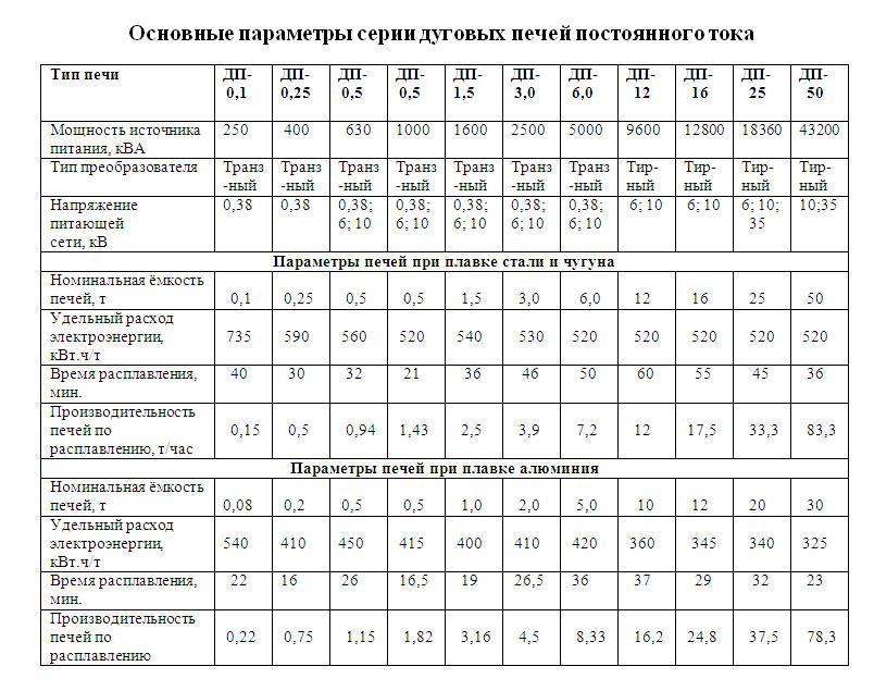 Основные параметры дуговых печей